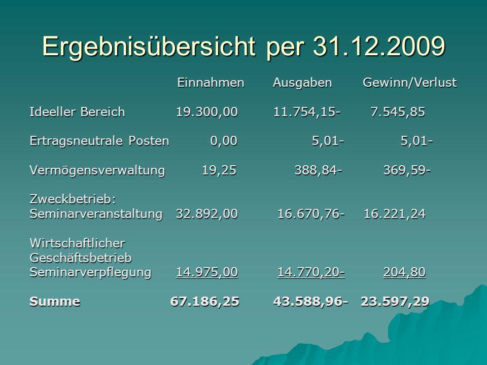 Ergebnisübersicht per 31.12.2009 Einnahmen Ausgaben Gewinn/Verlust Einnahmen Ausgaben Gewinn/Verlust Ideeller Bereich19.300,0011.754,15- 7.545,85 Ertr