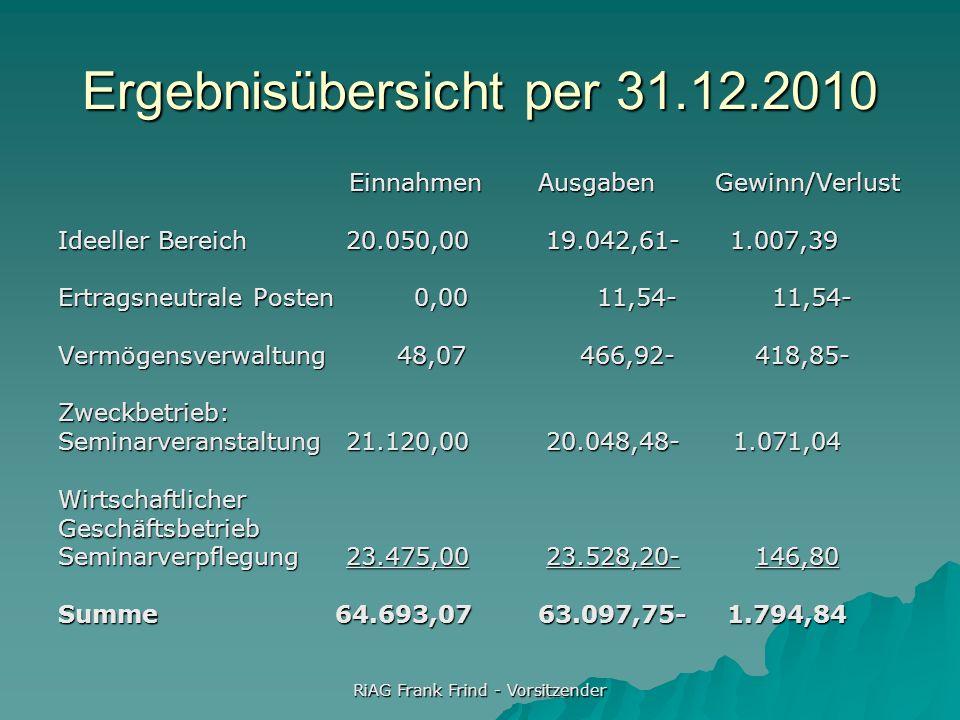 RiAG Frank Frind - Vorsitzender Ergebnisübersicht per 31.12.2010 Einnahmen Ausgaben Gewinn/Verlust Einnahmen Ausgaben Gewinn/Verlust Ideeller Bereich2