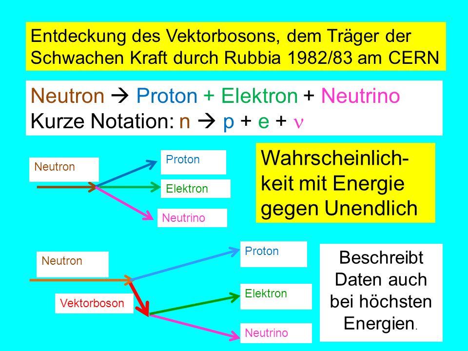 Entdeckung des Vektorbosons, dem Träger der Schwachen Kraft durch Rubbia 1982/83 am CERN Neutron Proton + Elektron + Neutrino Kurze Notation: n p + e