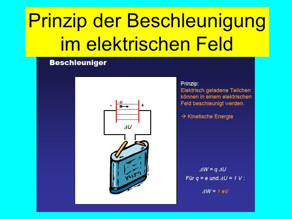 Prinzip der Beschleunigung im elektrischen Feld