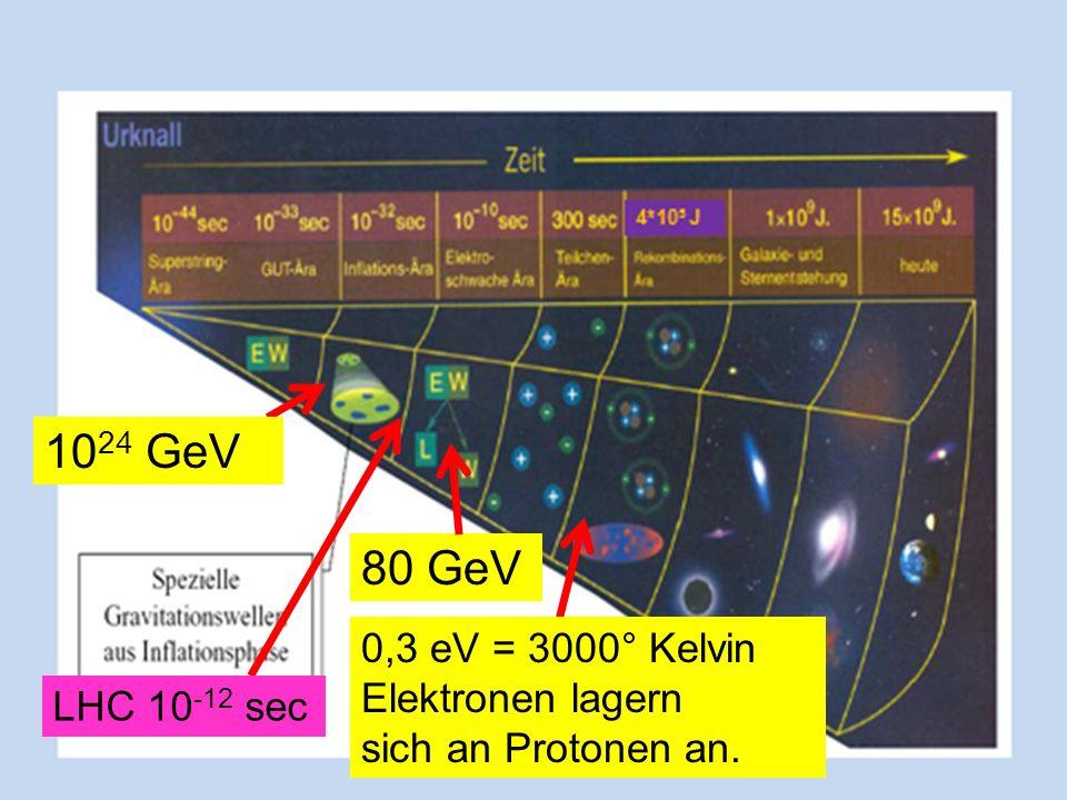 80 GeV 10 24 GeV 0,3 eV = 3000° Kelvin Elektronen lagern sich an Protonen an. LHC 10 -12 sec