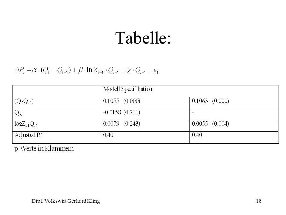 Dipl. Volkswirt Gerhard Kling18 Tabelle: