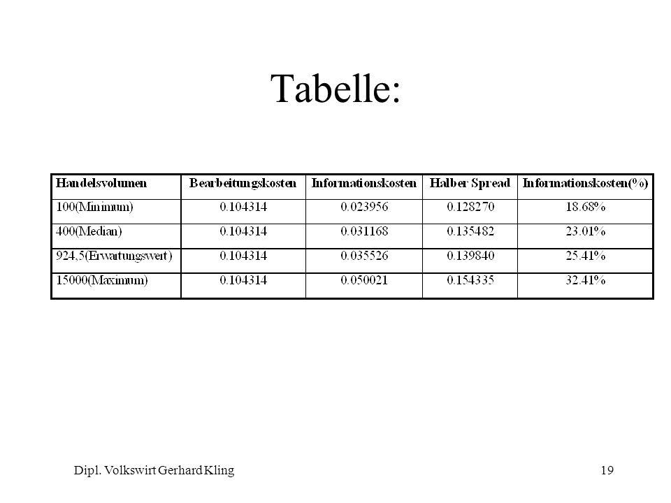Dipl. Volkswirt Gerhard Kling19 Tabelle: