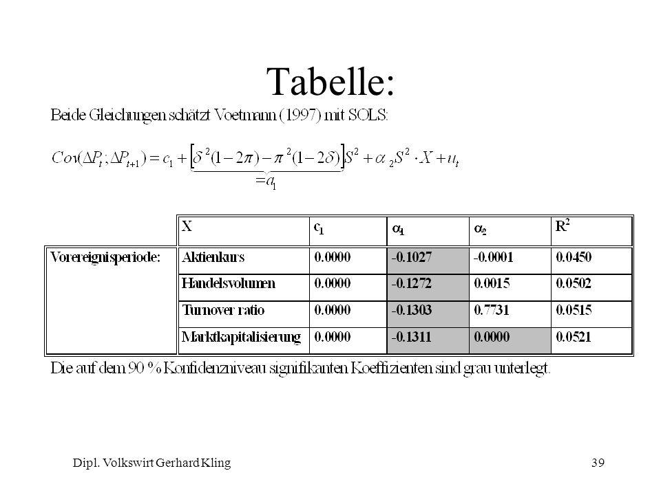 Dipl. Volkswirt Gerhard Kling39 Tabelle: