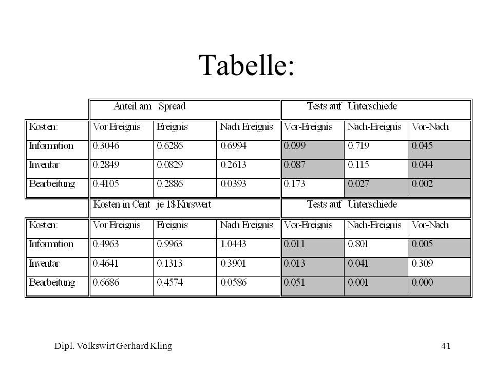 Dipl. Volkswirt Gerhard Kling41 Tabelle: