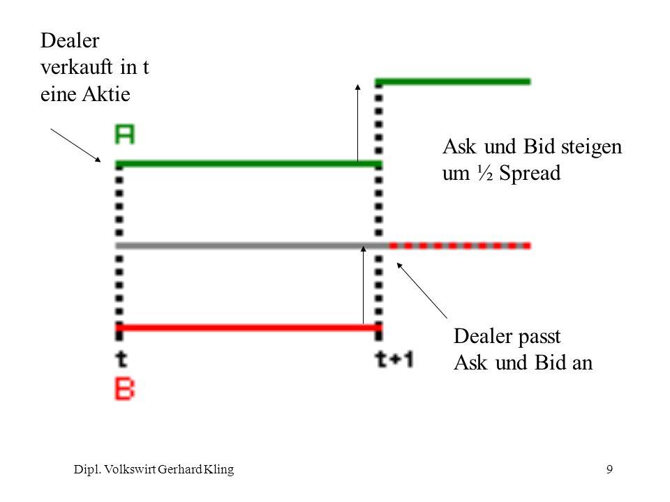 Dipl. Volkswirt Gerhard Kling9 Dealer verkauft in t eine Aktie Dealer passt Ask und Bid an Ask und Bid steigen um ½ Spread