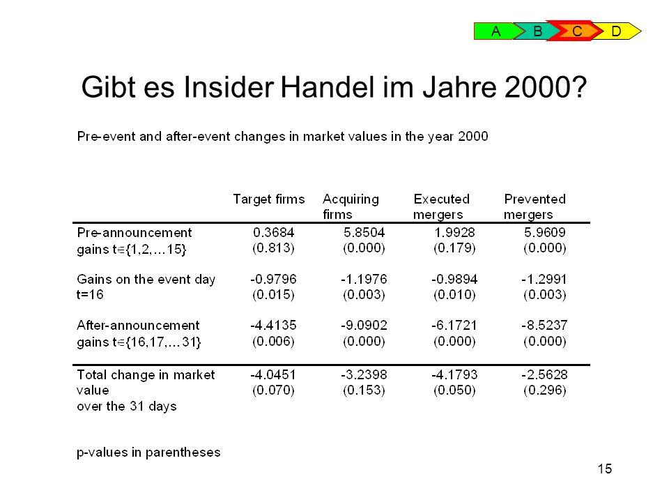 15 Gibt es Insider Handel im Jahre 2000? AB C D