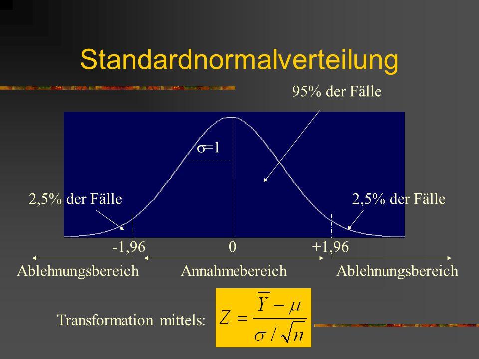 Standardnormalverteilung 0-1,96+1,96 =1 2,5% der Fälle 95% der Fälle Ablehnungsbereich Annahmebereich Transformation mittels: