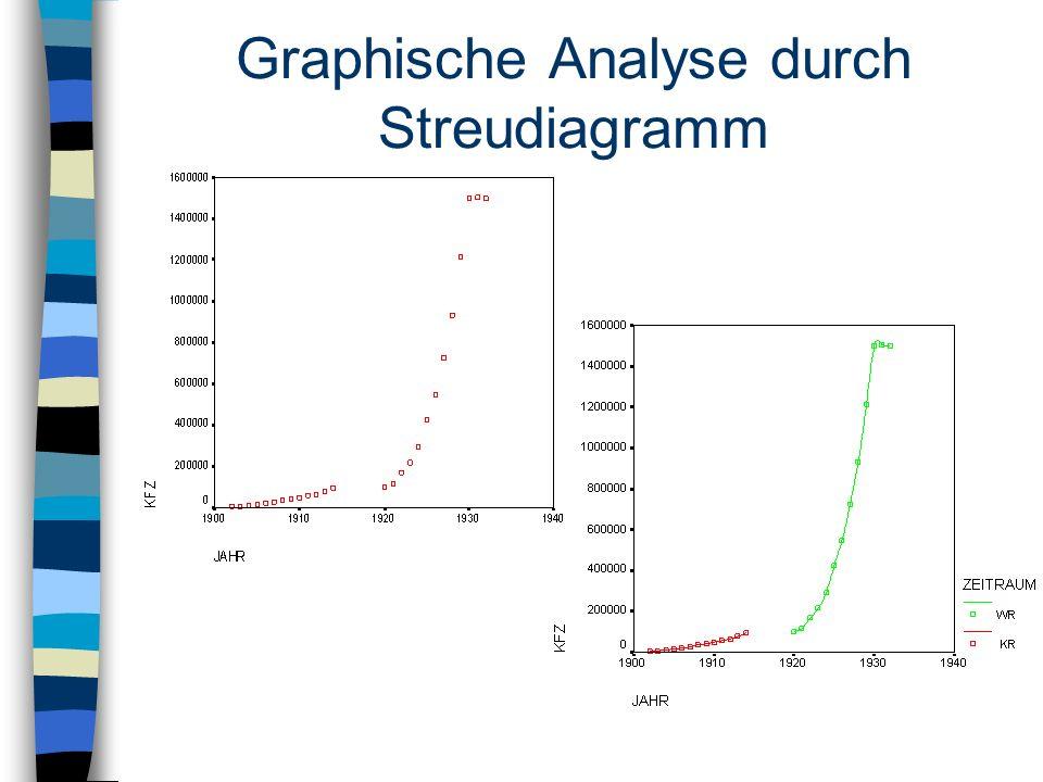 Graphische Analyse durch Streudiagramm