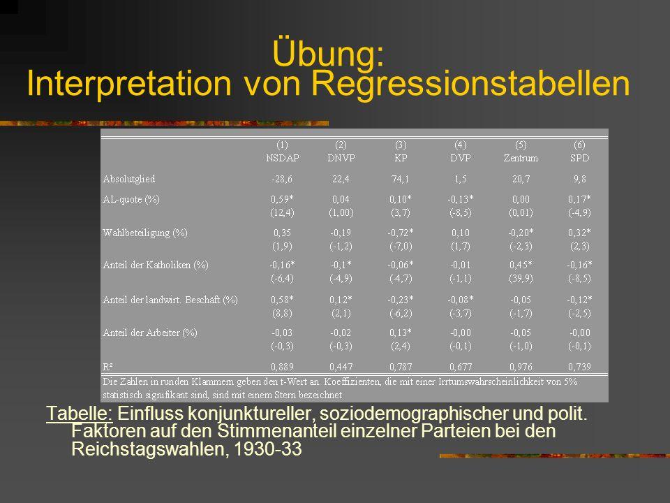 Übung: Interpretation von Regressionstabellen Tabelle: Einfluss konjunktureller, soziodemographischer und polit. Faktoren auf den Stimmenanteil einzel