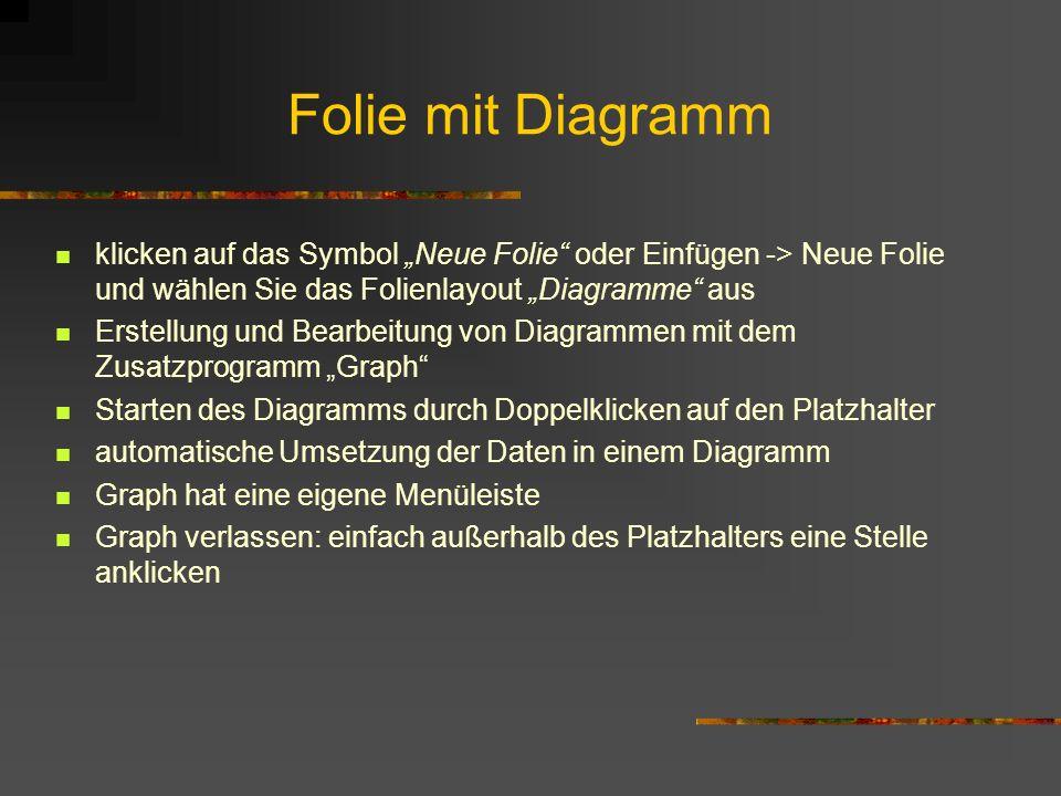 Folie mit Diagramm klicken auf das Symbol Neue Folie oder Einfügen -> Neue Folie und wählen Sie das Folienlayout Diagramme aus Erstellung und Bearbeit