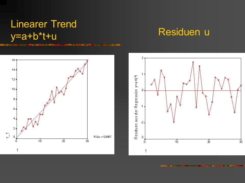 Stochastischer Trend: Random Walk Def.: der aktuelle Wert y t einer Variable kann fast perfekt vom vorangegangenen y t-1 Wert prognostiziert werden.
