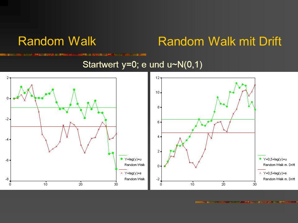 Diagnose von Random Walks: Unit-Root-Tests z.B.