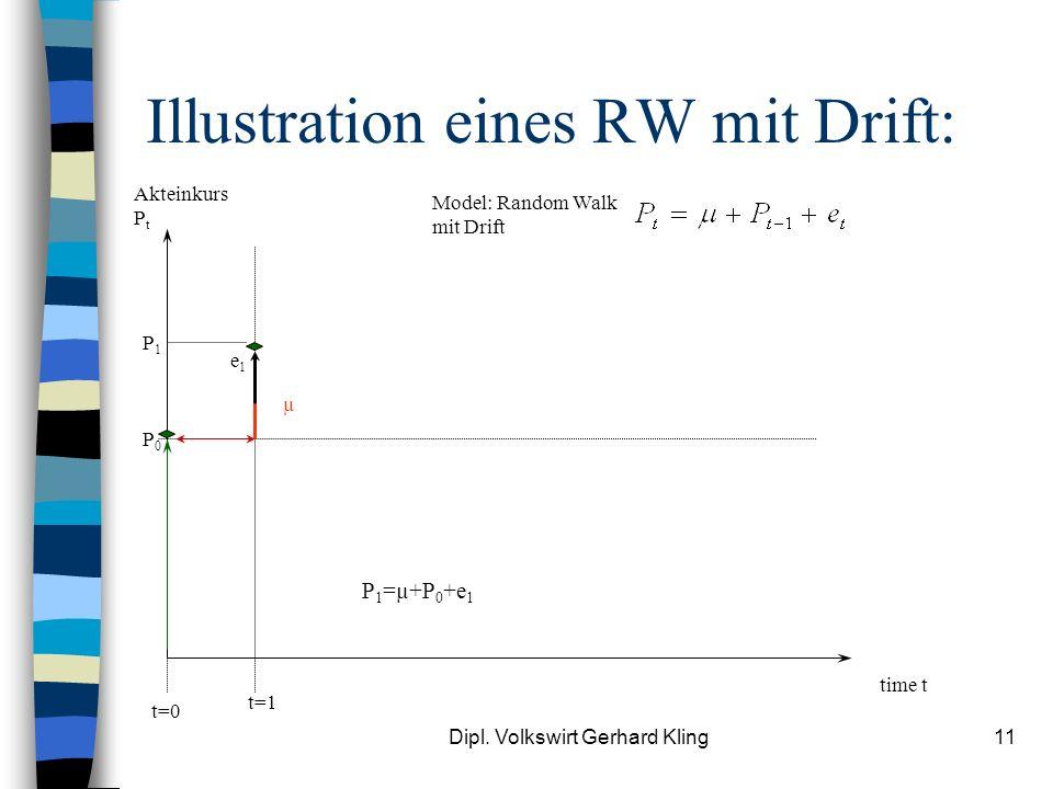 Dipl. Volkswirt Gerhard Kling11 Illustration eines RW mit Drift: Akteinkurs P t time t Model: Random Walk mit Drift P0P0 t=0 t=1 P 1 =µ+P 0 +e 1 µ e1e