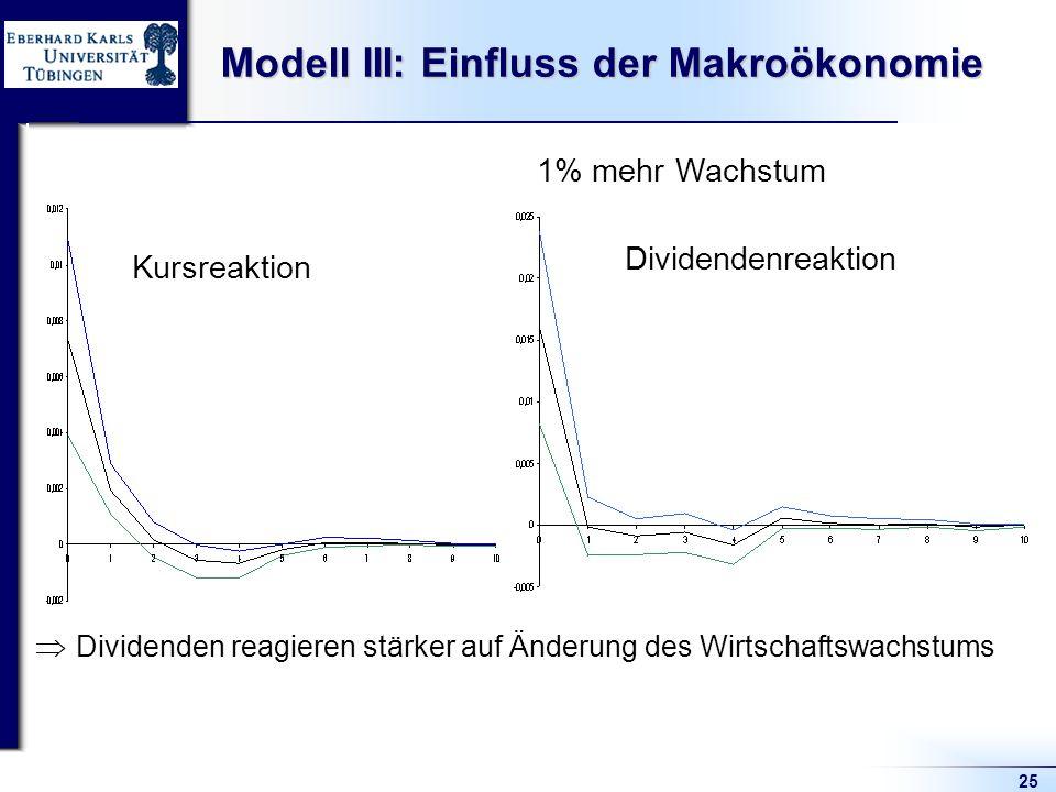 25 Modell III: Einfluss der Makroökonomie 1% mehr Wachstum Kursreaktion Dividendenreaktion Dividenden reagieren stärker auf Änderung des Wirtschaftswachstums