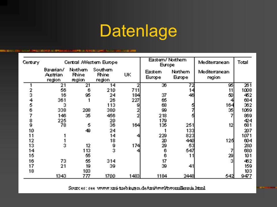 2 millennia-Paper: momentaner Forschungsstand 9477 KG, z.T. aber aggregiert, daher 2974 Mittelwerte oder Einzeldaten 314 Orte in Europa Aufteilung in
