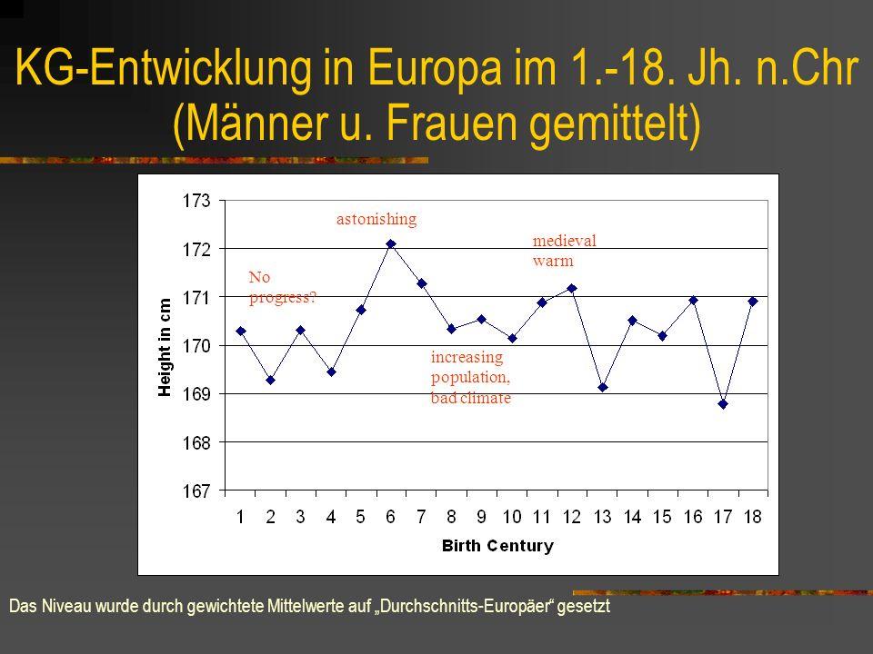 KG-Verteilung: Normalverteilung