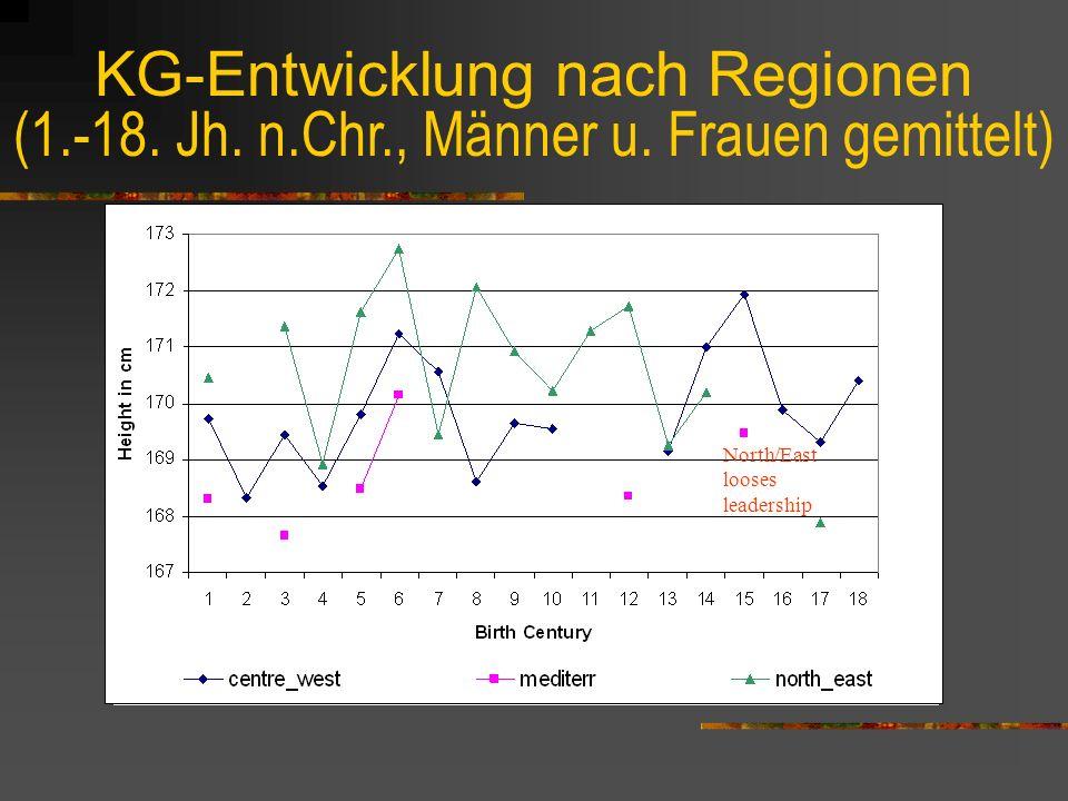 Bestätigung der zeitliche KG-Entwicklung Betrachtung disaggregierter Reihen: nach Regionen und Geschlecht bei ähnlichem Verlauf der disaggregierten KG