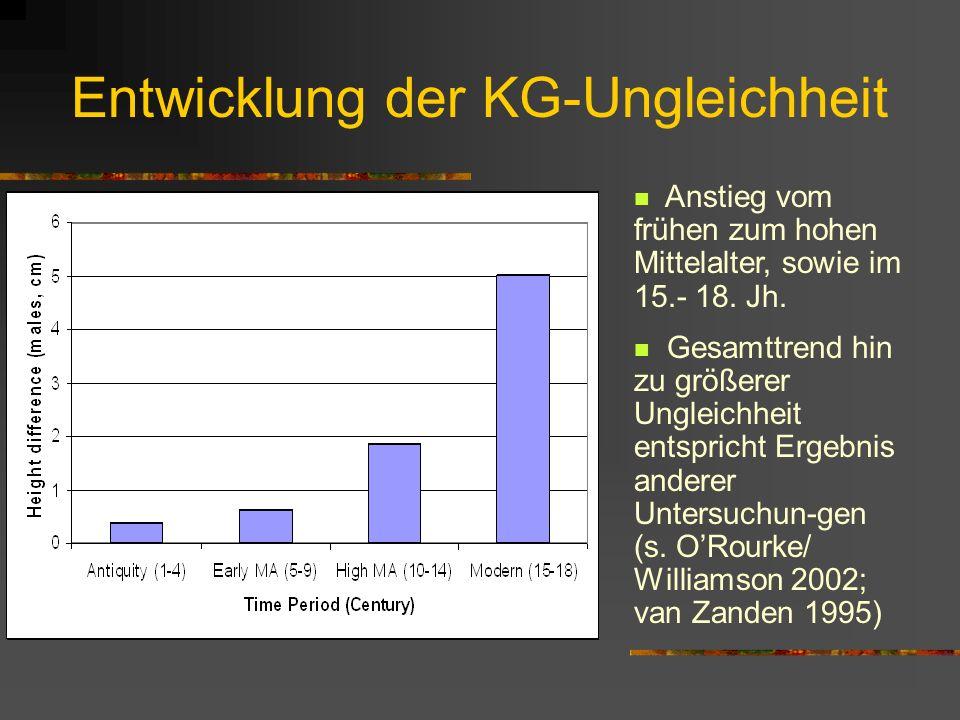 Soziale Ungleichheit wichtige Determinante (s. andere Studien, z.B. Steckel [1995]): Zunahme senkt die Durchschnitts-KG für das 1. Jtsd. keine bzw. un