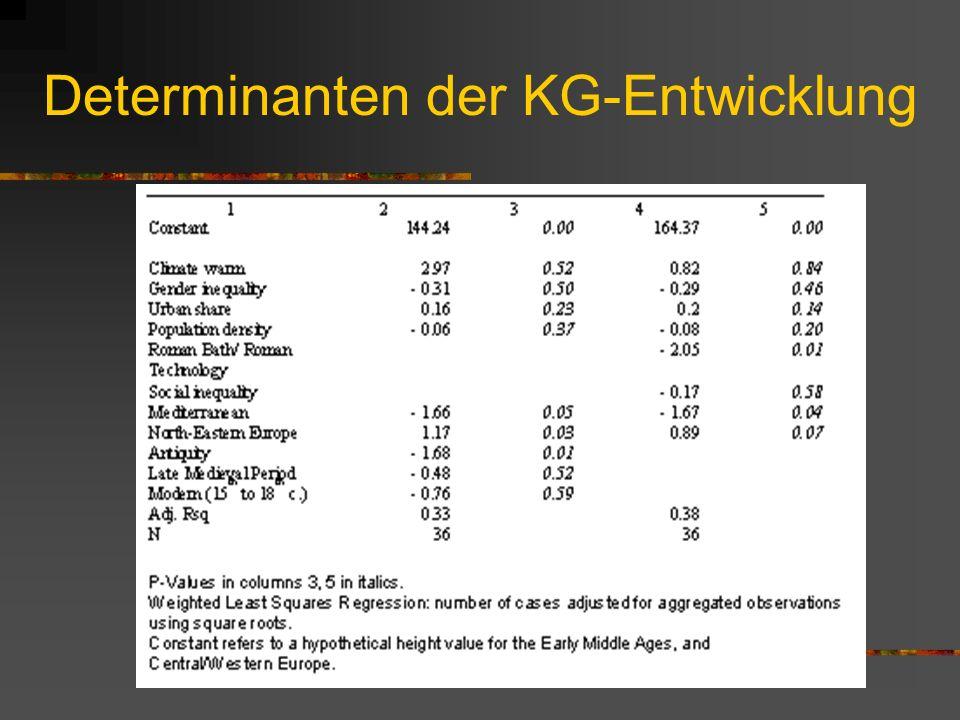 Entwicklung der KG-Ungleichheit Anstieg vom frühen zum hohen Mittelalter, sowie im 15.- 18. Jh. Gesamttrend hin zu größerer Ungleichheit entspricht Er
