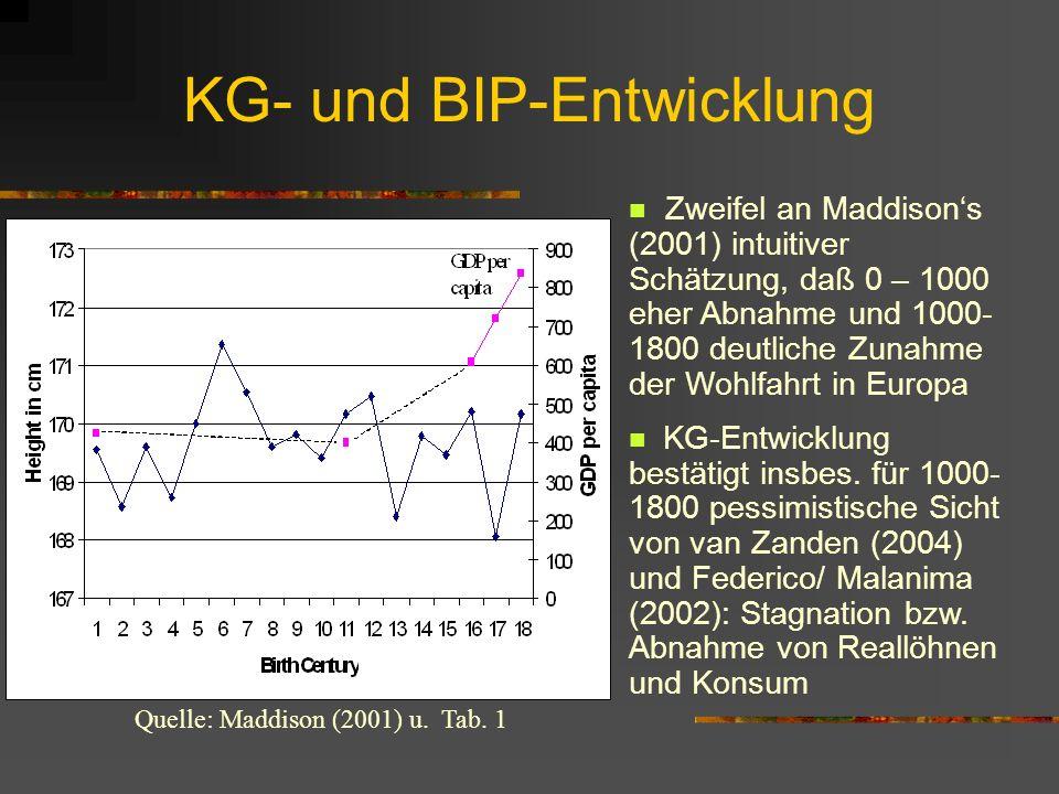 Schätzergebnisse II Temperaturanstieg vom vorhergehenden zum folgenden Jh. hat ökonomisch signifikanten positiven Einfluß auf die Durchschnitts-KG höh