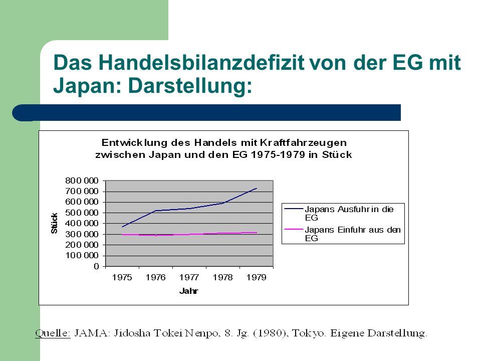 Das Handelsbilanzdefizit von der EG mit Japan: Darstellung: