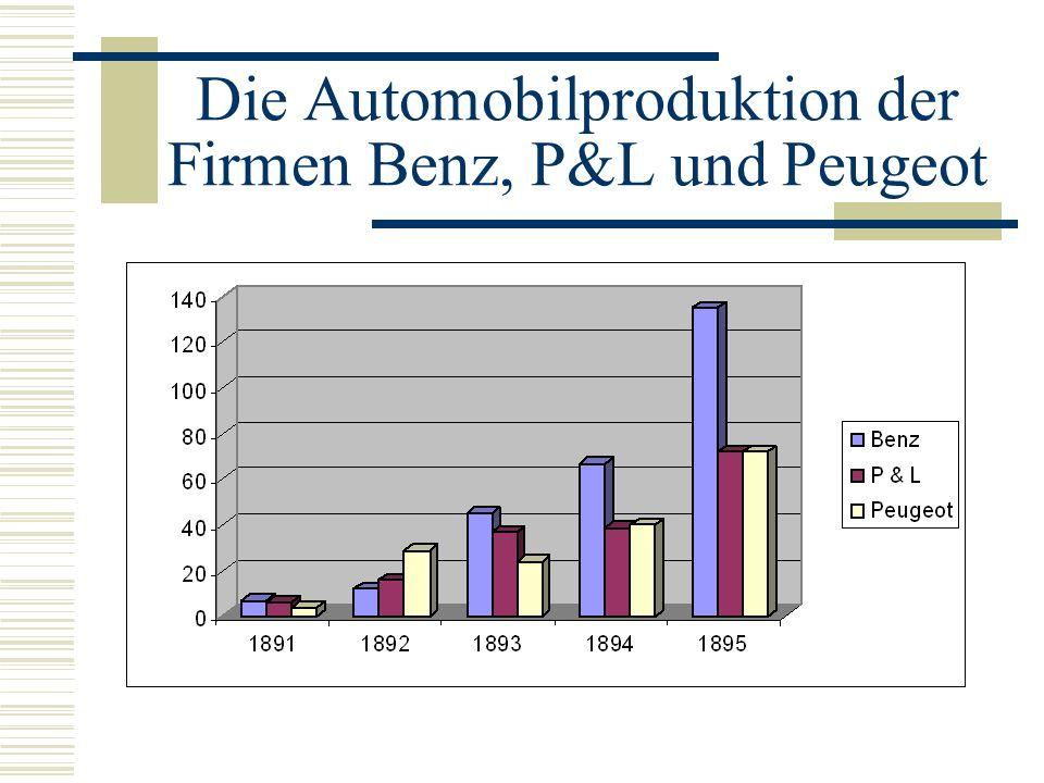 Entwicklung der französischen Automobilindustrie Etablierte französische Automobilfirmen Panhard & Levassor (P&L) und Peugeot 1889: Vertrag zwischen Daimler und Madame Sarazin Madame Sarazin tritt ihre Patentrechte an P&L und Peugeot ab; Aufschwung durch: 1.