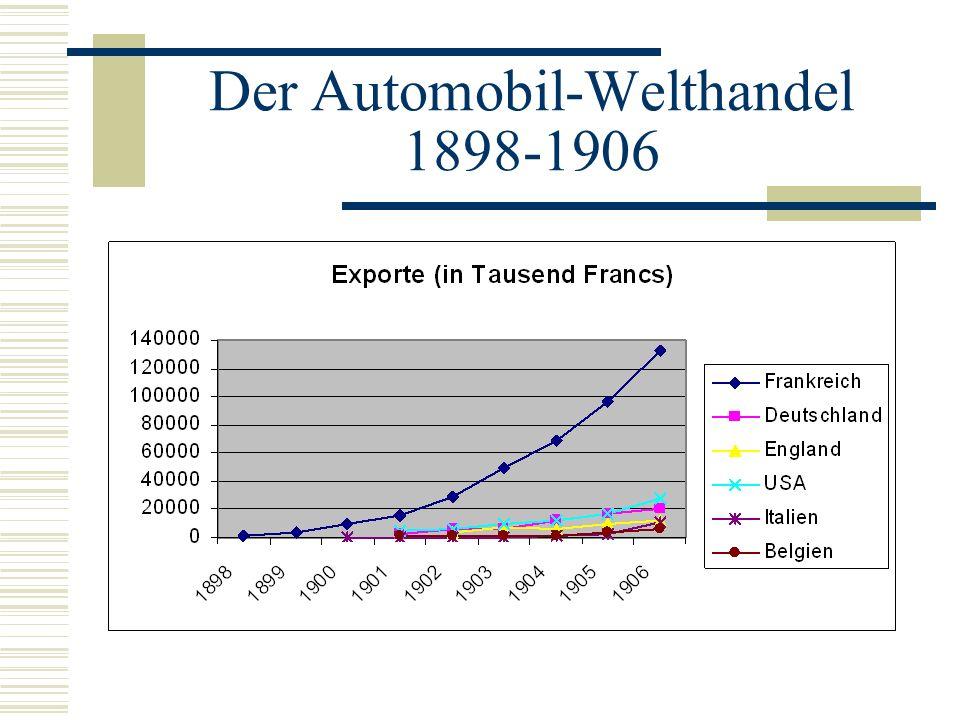 Die Entwicklung in Deutschland Weniger Risiko und keine kostspieligen Ausgaben für Entwicklungen von Eigenkonstruktionen Firmen wie z.B.