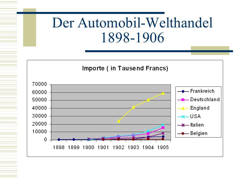 Der Automobil-Welthandel 1898-1906
