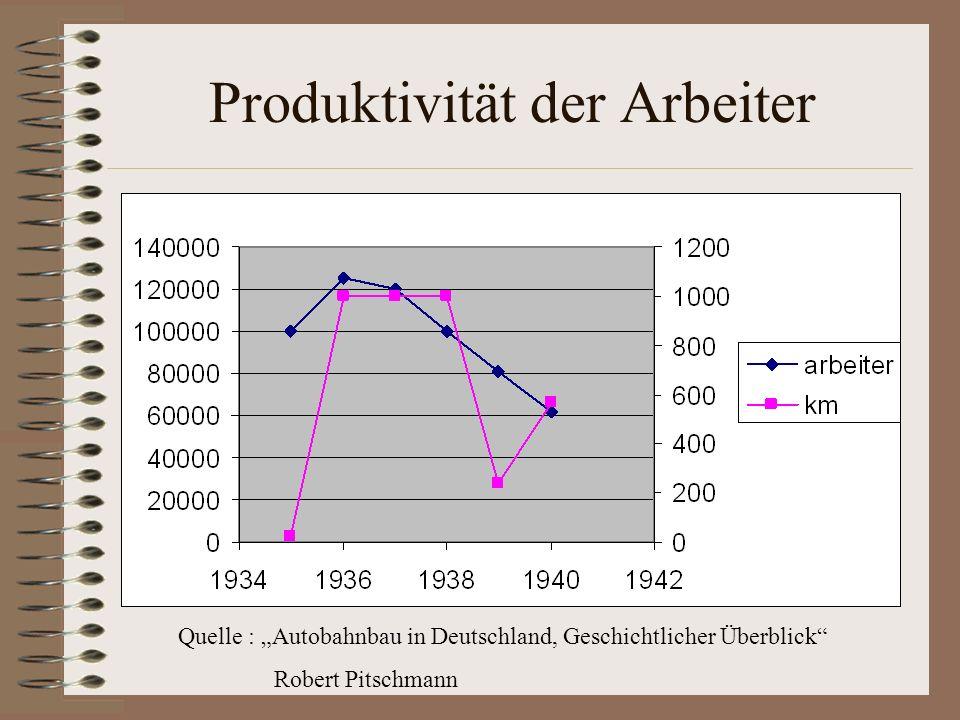 Produktivität der Arbeiter Quelle : Autobahnbau in Deutschland, Geschichtlicher Überblick Robert Pitschmann