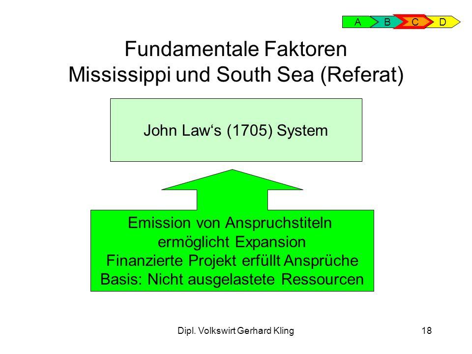 Dipl. Volkswirt Gerhard Kling18 Fundamentale Faktoren Mississippi und South Sea (Referat) AB C D John Laws (1705) System Emission von Anspruchstiteln