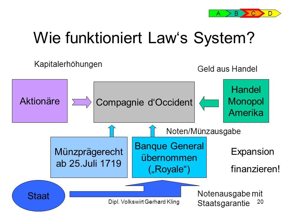 Dipl. Volkswirt Gerhard Kling20 Wie funktioniert Laws System? AB C D Compagnie dOccident Aktionäre Kapitalerhöhungen Handel Monopol Amerika Geld aus H