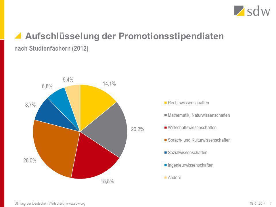 Aufschlüsselung der Promotionsstipendiaten nach Studienfächern (2012) 08.01.2014 Stiftung der Deutschen Wirtschaft | www.sdw.org 7