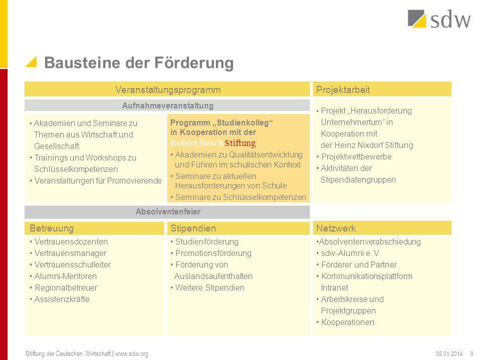 Bausteine der Förderung 08.01.2014 Stiftung der Deutschen Wirtschaft | www.sdw.org 9 VeranstaltungsprogrammProjektarbeit Aufnahmeveranstaltung Projekt