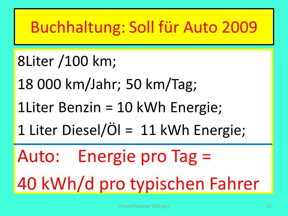 Buchhaltung: Soll für Auto 2009 8Liter /100 km; 18 000 km/Jahr; 50 km/Tag; 1Liter Benzin = 10 kWh Energie; 1 Liter Diesel/Öl = 11 kWh Energie; Auto: E