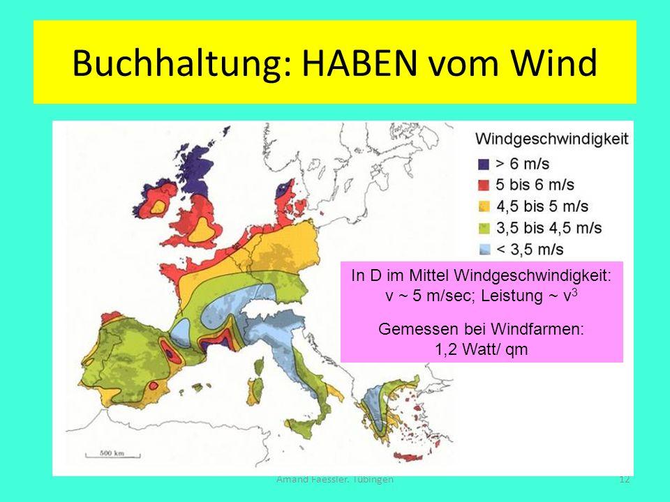 Buchhaltung: HABEN vom Wind Amand Faessler. Tübingen12 In D im Mittel Windgeschwindigkeit: v ~ 5 m/sec; Leistung ~ v 3 Gemessen bei Windfarmen: 1,2 Wa
