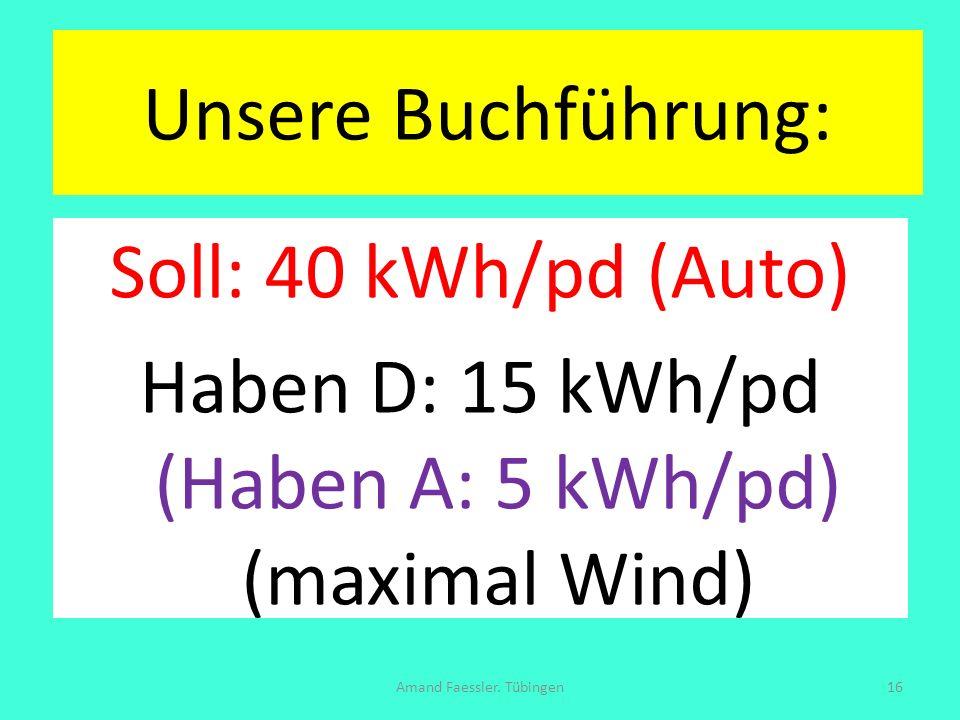 Unsere Buchführung: Soll: 40 kWh/pd (Auto) Haben D: 15 kWh/pd (Haben A: 5 kWh/pd) (maximal Wind) Amand Faessler. Tübingen16