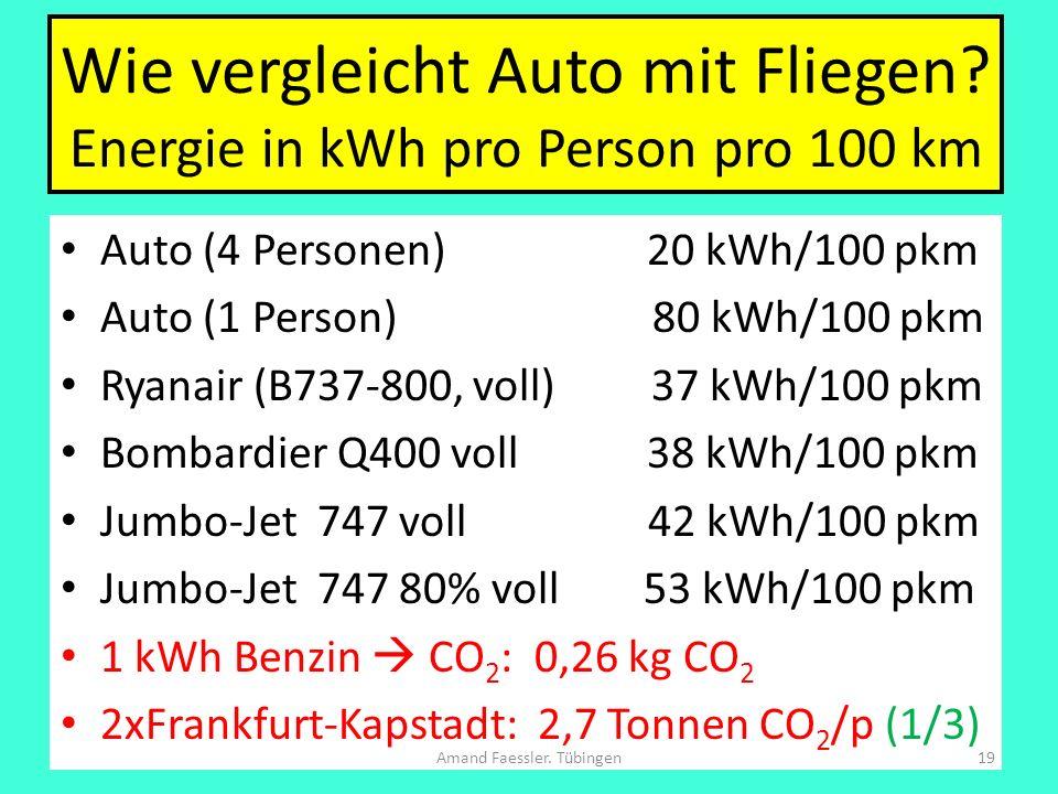 Wie vergleicht Auto mit Fliegen? Energie in kWh pro Person pro 100 km Auto (4 Personen) 20 kWh/100 pkm Auto (1 Person) 80 kWh/100 pkm Ryanair (B737-80
