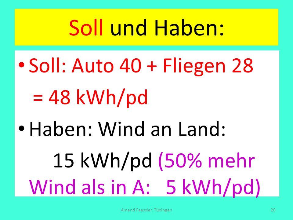 Soll und Haben: Soll: Auto 40 + Fliegen 28 = 48 kWh/pd Haben: Wind an Land: 15 kWh/pd (50% mehr Wind als in A: 5 kWh/pd) Amand Faessler. Tübingen20