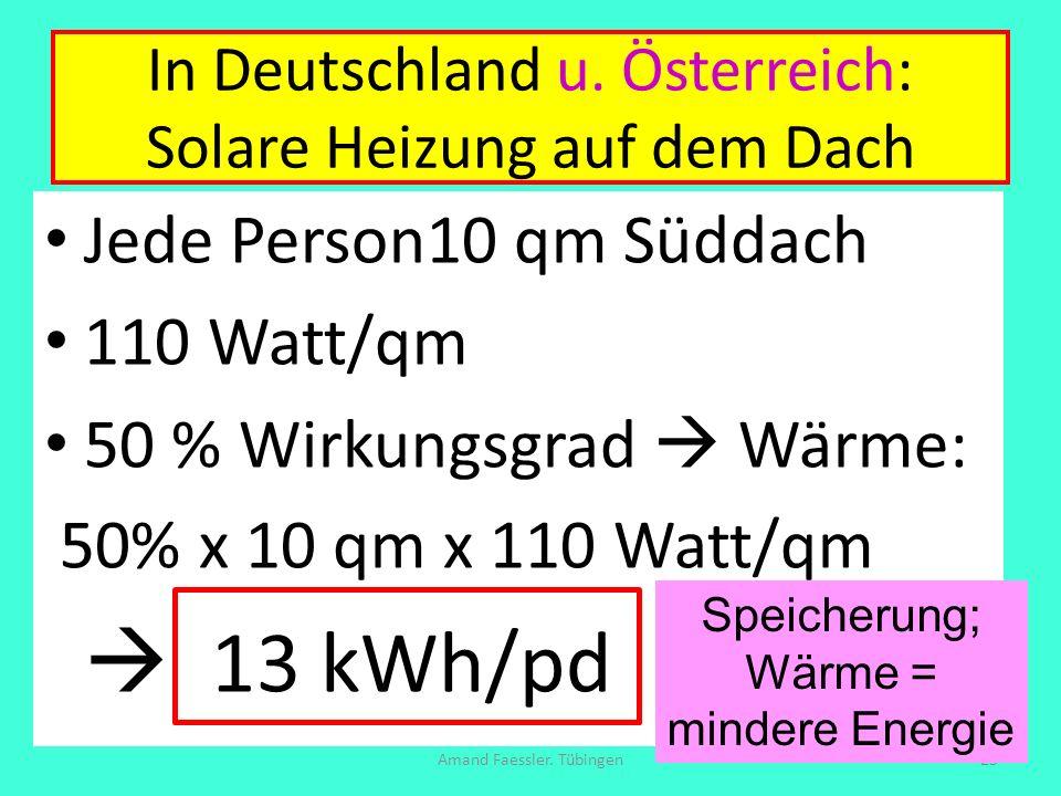 In Deutschland u. Österreich: Solare Heizung auf dem Dach Jede Person10 qm Süddach 110 Watt/qm 50 % Wirkungsgrad Wärme: 50% x 10 qm x 110 Watt/qm 13 k