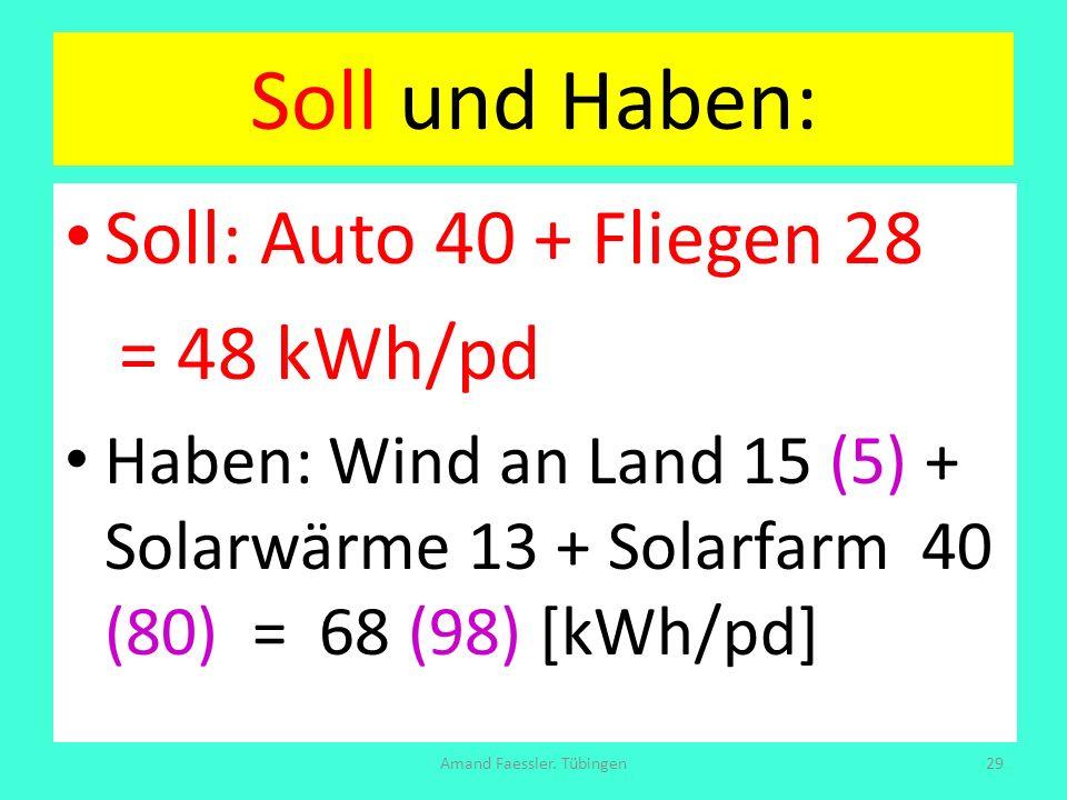 Soll und Haben: Soll: Auto 40 + Fliegen 28 = 48 kWh/pd Haben: Wind an Land 15 (5) + Solarwärme 13 + Solarfarm 40 (80) = 68 (98) [kWh/pd] Amand Faessle