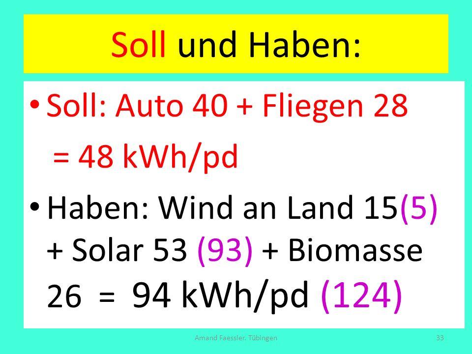 Soll und Haben: Soll: Auto 40 + Fliegen 28 = 48 kWh/pd Haben: Wind an Land 15(5) + Solar 53 (93) + Biomasse 26 = 94 kWh/pd (124) Amand Faessler. Tübin