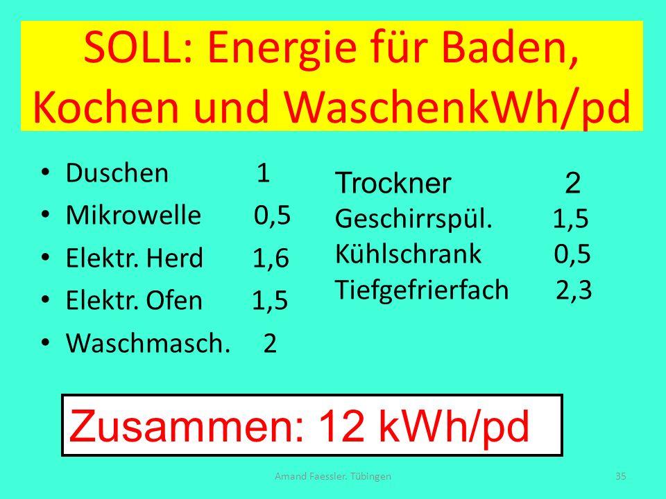 SOLL: Energie für Baden, Kochen und WaschenkWh/pd Duschen 1 Mikrowelle 0,5 Elektr. Herd 1,6 Elektr. Ofen 1,5 Waschmasch. 2 Amand Faessler. Tübingen35