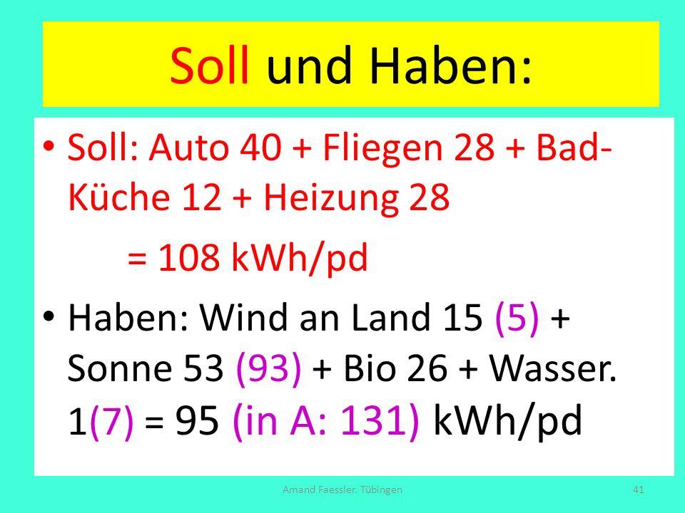 Soll und Haben: Soll: Auto 40 + Fliegen 28 + Bad- Küche 12 + Heizung 28 = 108 kWh/pd Haben: Wind an Land 15 (5) + Sonne 53 (93) + Bio 26 + Wasser. 1(7