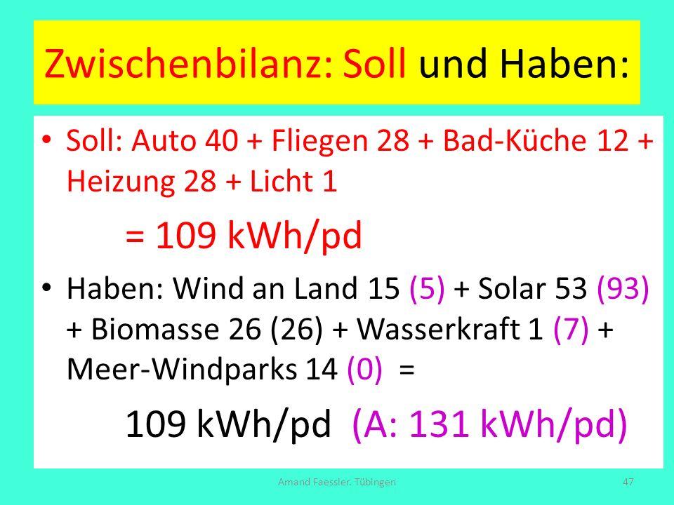 Zwischenbilanz: Soll und Haben: Soll: Auto 40 + Fliegen 28 + Bad-Küche 12 + Heizung 28 + Licht 1 = 109 kWh/pd Haben: Wind an Land 15 (5) + Solar 53 (9