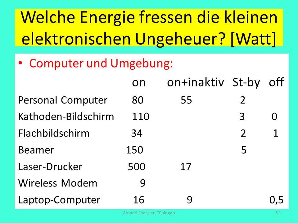 Welche Energie fressen die kleinen elektronischen Ungeheuer? [Watt] Computer und Umgebung: on on+inaktiv St-by off Personal Computer 80 55 2 Kathoden-