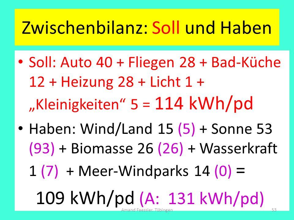 Zwischenbilanz: Soll und Haben Soll: Auto 40 + Fliegen 28 + Bad-Küche 12 + Heizung 28 + Licht 1 + Kleinigkeiten 5 = 114 kWh/pd Haben: Wind/Land 15 (5)