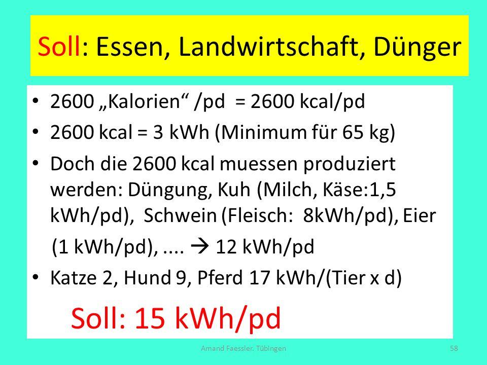 Soll: Essen, Landwirtschaft, Dünger 2600 Kalorien /pd = 2600 kcal/pd 2600 kcal = 3 kWh (Minimum für 65 kg) Doch die 2600 kcal muessen produziert werde
