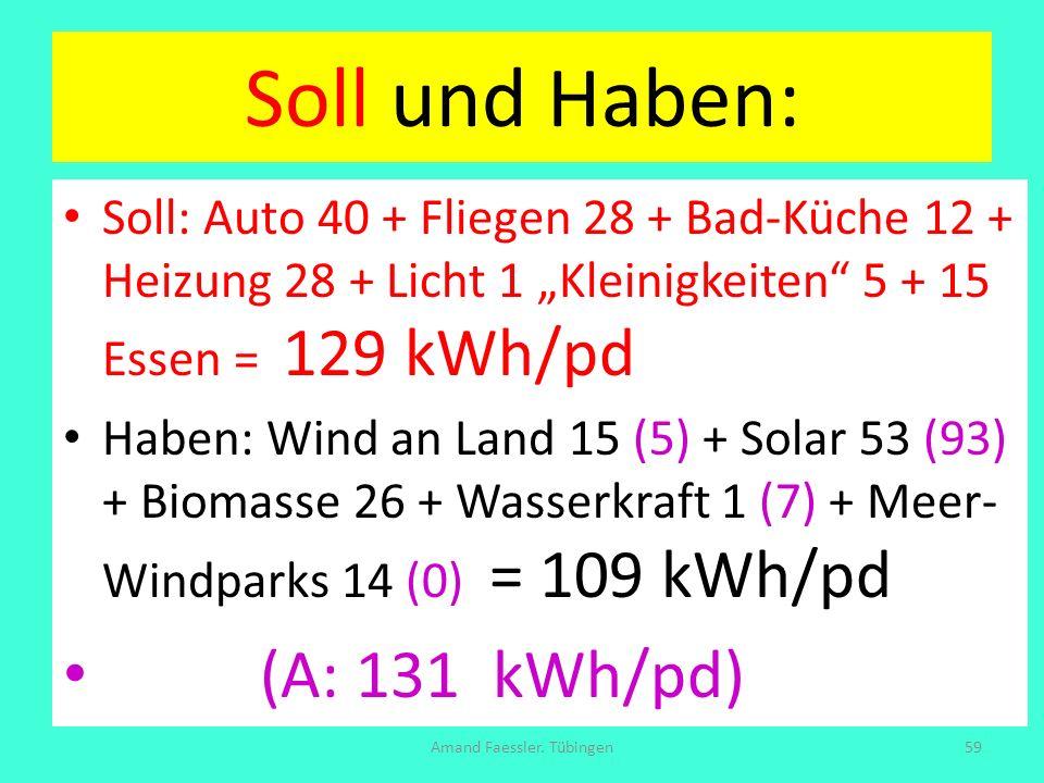 Soll und Haben: Soll: Auto 40 + Fliegen 28 + Bad-Küche 12 + Heizung 28 + Licht 1 Kleinigkeiten 5 + 15 Essen = 129 kWh/pd Haben: Wind an Land 15 (5) +