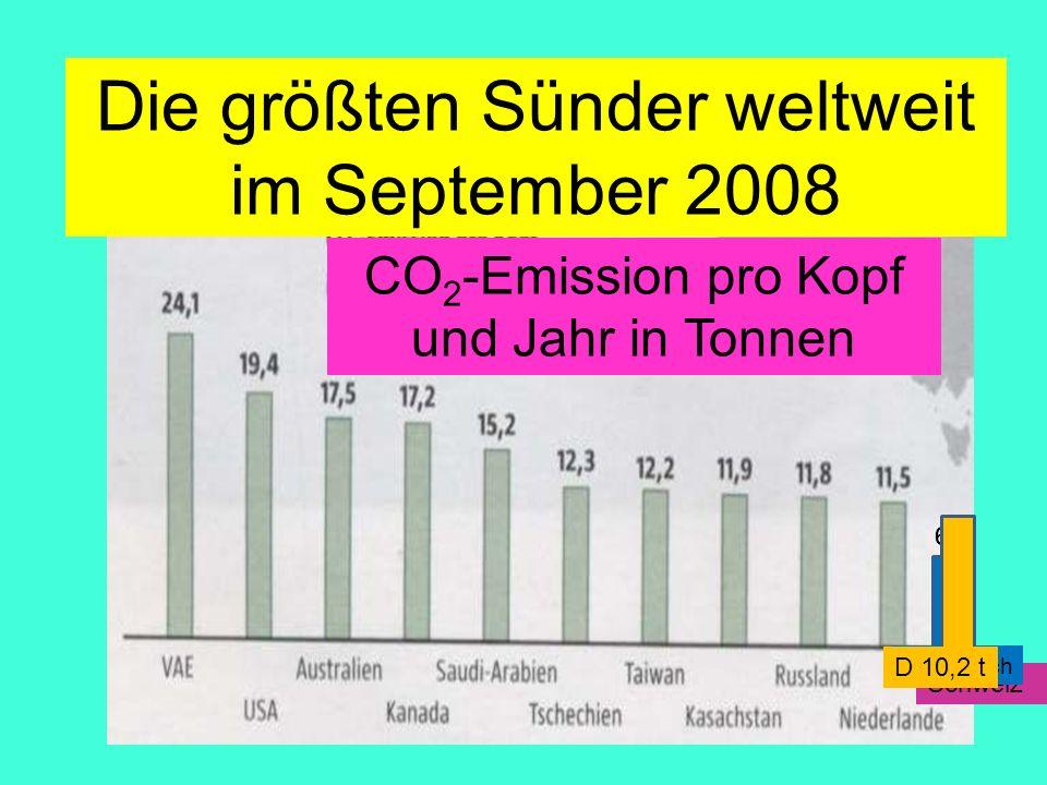 Soll: Fliegen 20 000km/p Jahr Boing 747-400 mit 416 Sitzplätzen (Jumbo-Jet) 170 000 Liter Kerosin auf 10 000 km Amand Faessler.